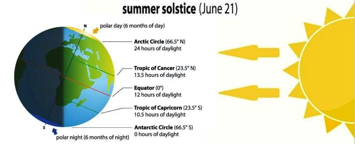 climate sun summer solstice(1)