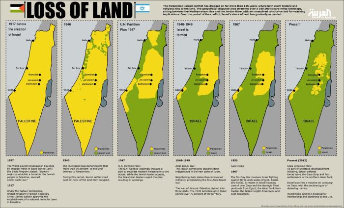 Kolor żółty pokazuje tereny zamieszkiwane przez Palestyńczyków od roku 1917 do czasów obecnych.