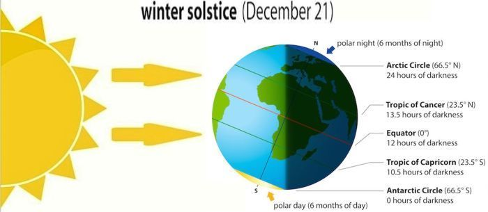 winter climate solstice